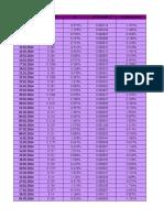 Analiza Actiunilor BIO Si SNP Folosind Metoda CAPM1