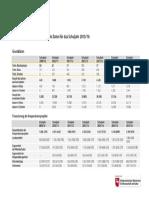 Entwicklungsstatistik Und Aktuelle Daten Für Das Schuljahr 2015_16