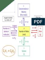 Mole Diagram