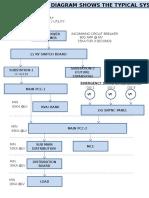 Block Diagram for Power Distribution