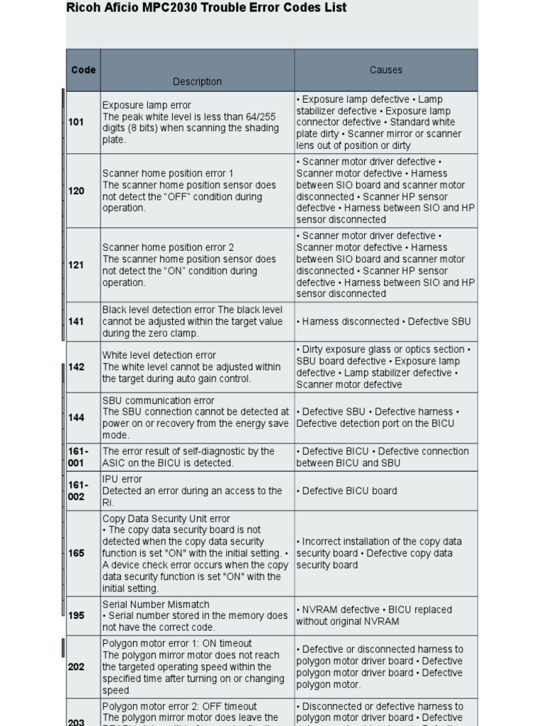 Ricoh Aficio MPC2030 Trouble Error Codes List 19 Page | Image