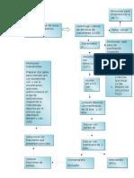 Diagrama de Flujo Purificación