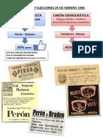 Campaña y Elecciones 1946