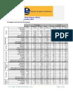 JKIA Passenger and Cargo Traffic Dec 2015