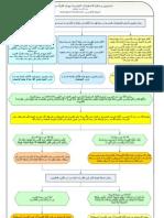 علاج الاضطرابات النفسية في صفحة واحدة بهدي القرآن