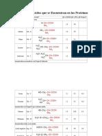 Tabla de -Aminoacidos PKs