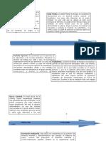 Modelos Procesos y estandares administrativos actividad 1 liena del tiempo