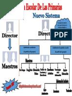 Estructura Escolar Primaria Sep