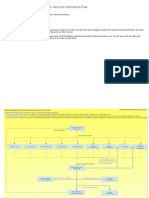 Project Management Execution Work Data and Information Flo1