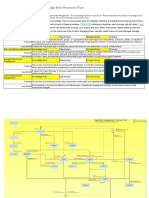 Stakeholder Management Knowledge Area Processes Flow