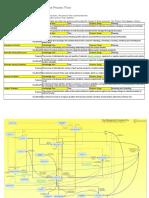 Time Management Knowledge Area Process Flow