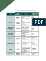 A Tabela Seguinte Resume as Principais Causas de Abortos de Origem Infecciosa Em Vacas