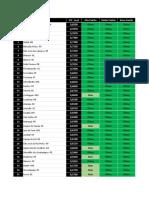 Resultado Ranking 2015 Imoveis