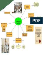 Mapa Conceptual Constitucion de Cadiz