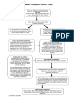 Flow Chart for Civil Cases covered by the Revised Rules on Summary Procedure