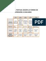 Tipologia Textual Según El Discurso