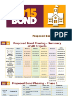 Dallas ISD bond priority list