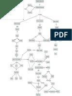 Numeros Hidraulicos Mapa Conceptual