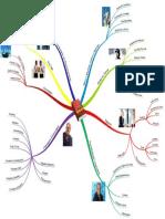 OSHC - Mapa Mental Das Técnicas