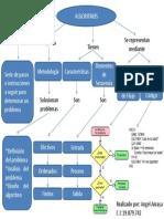 Mapa Conceptual Unidad 1 Algoritmo