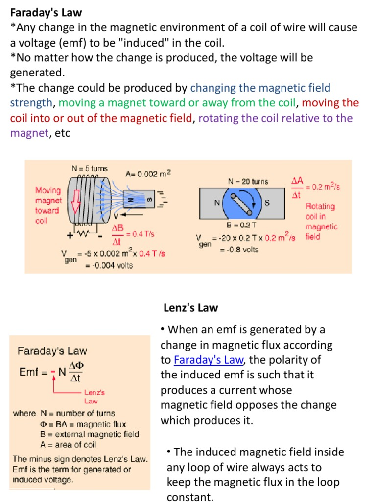 Faraday\'s Law | Magnetic Field | Inductor