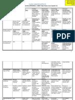 NURS248 Growth & Development Chart 128