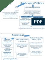Traduciones Políticas Argentinas