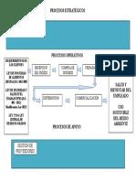 Mapa de Procesos (Integrado)