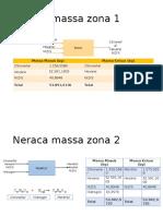Neraca Massa Zona 1