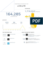 Analysis of tweets from #ldcu16