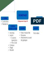 CIB-schema Struttura Sito