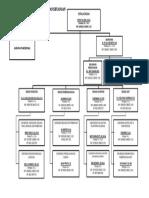 Struktur Organisasi BPKAD