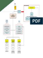 Epc Organization Chart