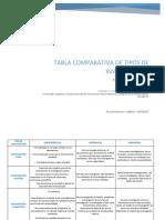 Tabla Comparativa de Los Diferentes Tipos De Investigacion