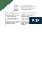 Características Paraliterarias-literarias Cuadro
