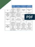 marking criteria design project