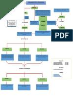 Fundamentos de Pedagogia Mapa Conceptual