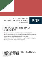 data overview  woodstock high school