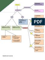 Microbiology Memorization Sheet