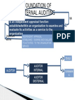 foundation of modern internal auditing