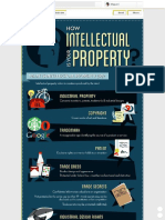 (8) Did You Know That Intellectual Property (IP) Accounts for 20% of the US Gross Domestic Product (