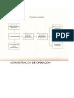 Administracion de Operación