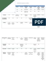 Checklist de Compuestos