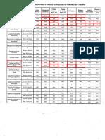 tabela de recisão