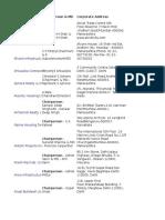 List of Construction
