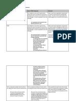 Summary of Amendments