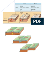 boundary types