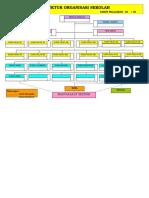 Struktur Organisasi SD
