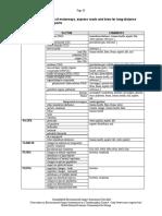 EIA Checklist for Roads