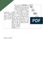 Modelos de Ingeniería, Ventajas y Desventajas